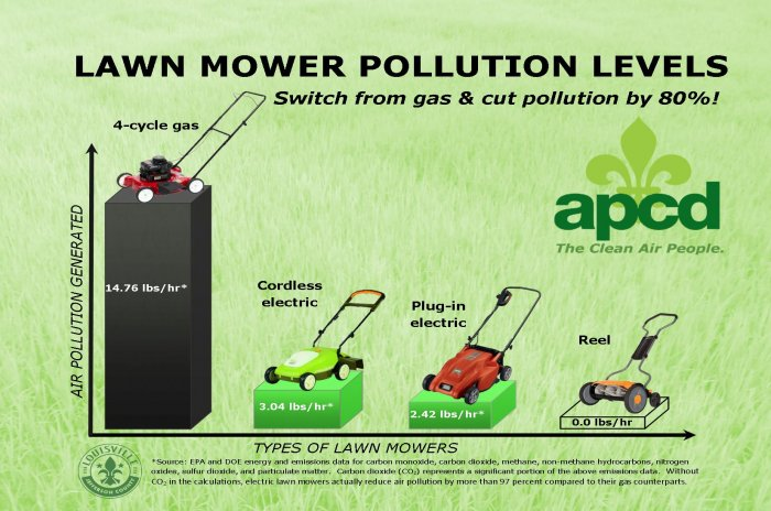 Lawn Mowers Determine The Best Mower Type For Your Lawn