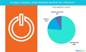 Powered lawn mower market share